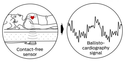 Ballistocardiography